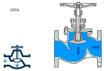 Open state of globe valve