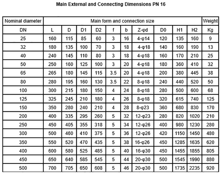 dimension of ANSI PTFE lined gate valve Z41F